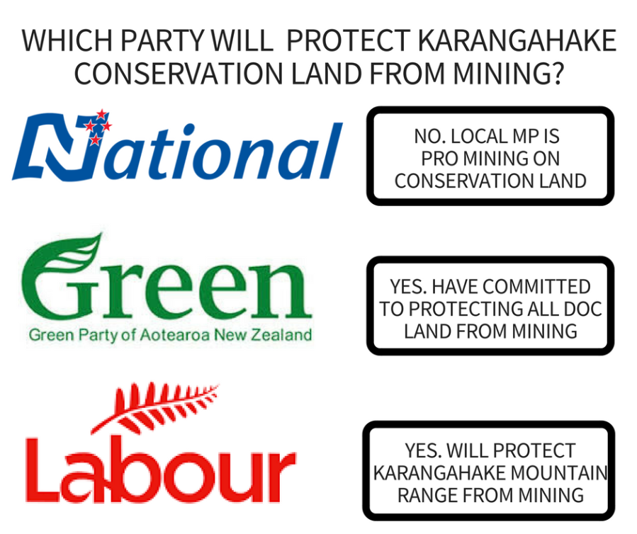 WHICH PARTY HAVE COMMITTED TO PROTECTING KARANGAHAKE CONSERVATION LAND FROM MINING-